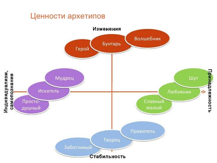 роли шпаргалка и архетипы менеджеров менеджер имидж менеджера, (образ) функции,